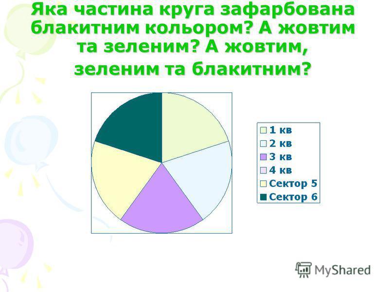 Яка частина круга зафарбована блакитним кольором? А жовтим та зеленим? А жовтим, зеленим та блакитним?