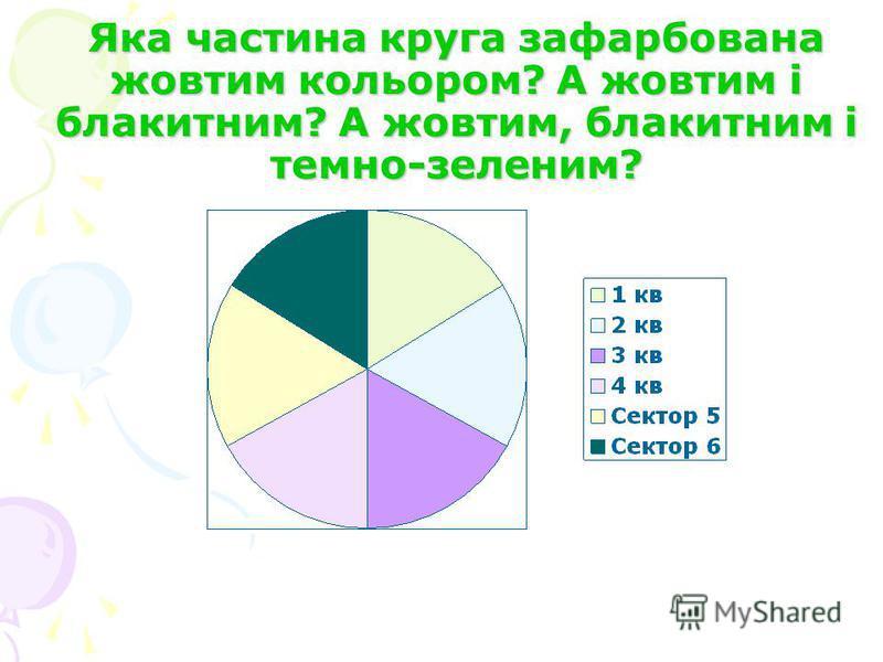 Яка частина круга зафарбована жовтим кольором? А жовтим і блакитним? А жовтим, блакитним і темно-зеленим?