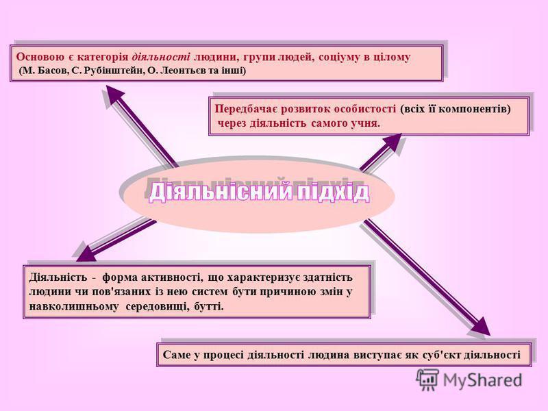 Саме у процесі діяльності людина виступає як суб'єкт діяльності Основою є категорія діяльності людини, групи людей, соціуму в цілому (М. Басов, С. Рубінштейн, О. Леонтьєв та інші) Основою є категорія діяльності людини, групи людей, соціуму в цілому (