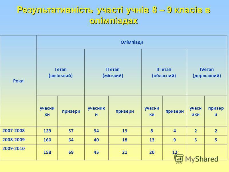 Роки Олімпіади І етап (шкільний) ІІ етап (міський) ІІІ етап (обласний) ІVетап (державний) учасни ки призери учасник и призери учасни ки призери учасн ики призер и 2007-2008 1295734138422 2008-2009 16064401813955 2009-2010 1586945212012 Результативніс