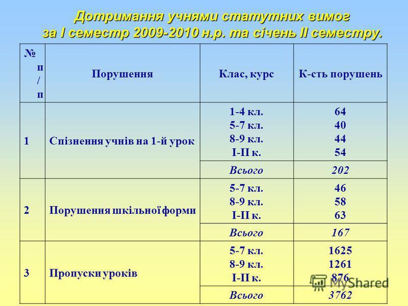 Дотримання учнями статутних вимог за І семестр 2009-2010 н.р. та січень ІІ семестру. п / п ПорушенняКлас, курсК-сть порушень 1Спізнення учнів на 1-й урок 1-4 кл. 5-7 кл. 8-9 кл. І-ІІ к. 64 40 44 54 Всього202 2Порушення шкільної форми 5-7 кл. 8-9 кл.