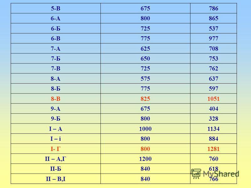 5-В675786 6-А800865 6-Б725537 6-В775977 7-А625708 7-Б650753 7-В725762 8-А575637 8-Б775597 8-В8251051 9-А675404 9-Б800328 І – А10001134 І – і800884 І- Г8001281 ІІ – А,Г1200760 ІІ-Б840618 ІІ – В,І840766