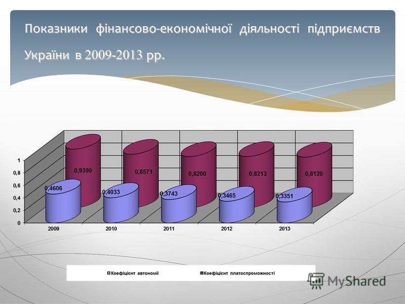 Показники фінансово-економічної діяльності підприємств України в 2009-2013 рр.