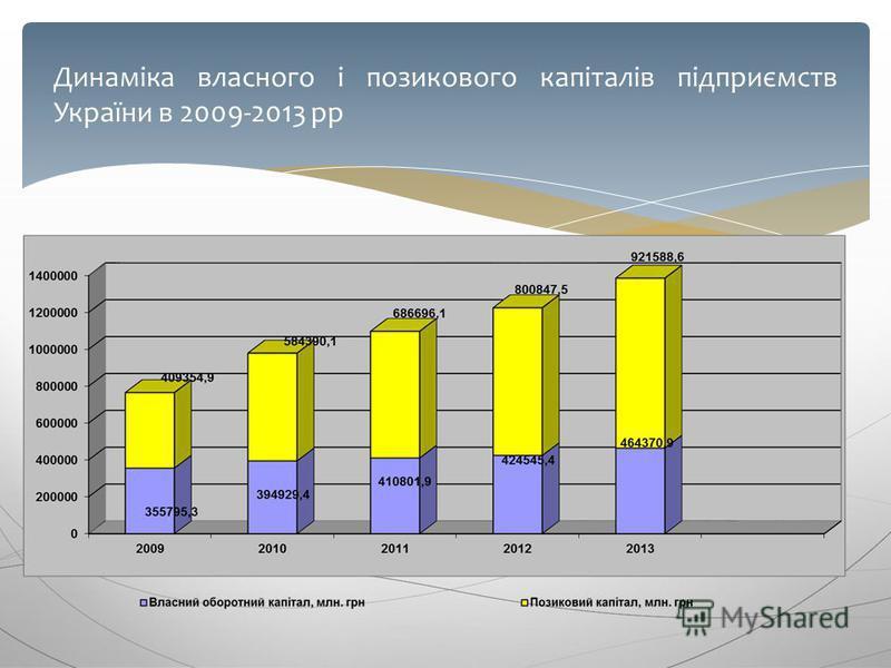 Динаміка власного і позикового капіталів підприємств України в 2009-2013 рр
