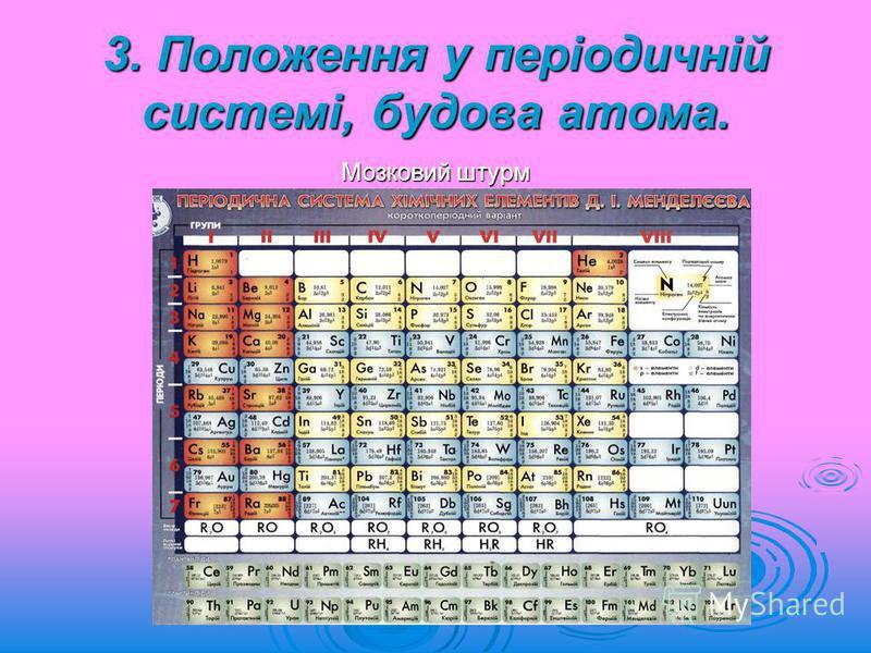 3. Положення у періодичній системі, будова атома. Мозковий штурм