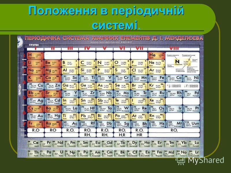 Положення в періодичній системі Положення в періодичній системі.