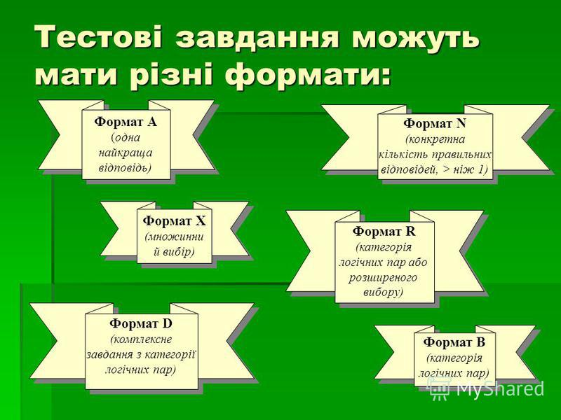 Тестові завдання можуть мати різні формати: Формат B (категорія логічних пар) Формат B (категорія логічних пар) Формат R (категорія логічних пар або розширеного вибору) Формат R (категорія логічних пар або розширеного вибору) Формат А (одна найкраща