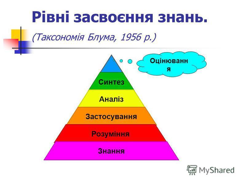 Рівні засвоєння знань. (Таксономія Блума, 1956 р.) Синтез Аналіз Застосування Розуміння Знання Оцінюванн я