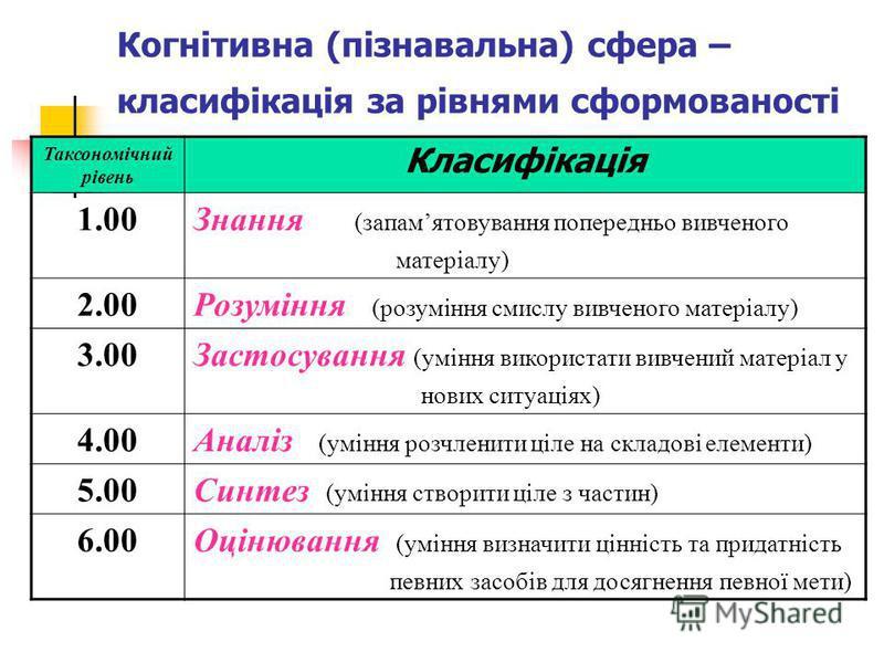 Когнітивна (пізнавальна) сфера – класифікація за рівнями сформованості Таксономічний рівень Класифікація 1.00Знання (запамятовування попередньо вивченого матеріалу) 2.00Розуміння (розуміння смислу вивченого матеріалу) 3.00Застосування (уміння викорис