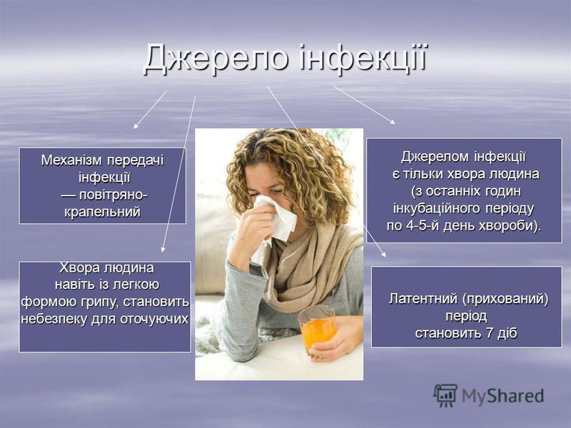 Джерело інфекції Джерелом інфекції є тільки хвора людина є тільки хвора людина (з останніх годин (з останніх годин інкубаційного періоду інкубаційного періоду по 4-5-й день хвороби). Механізм передачі інфекції інфекції повітряно- повітряно-крапельний