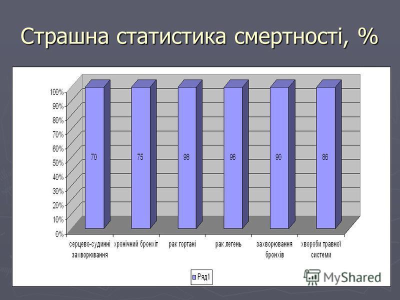 Страшна статистика смертності, %