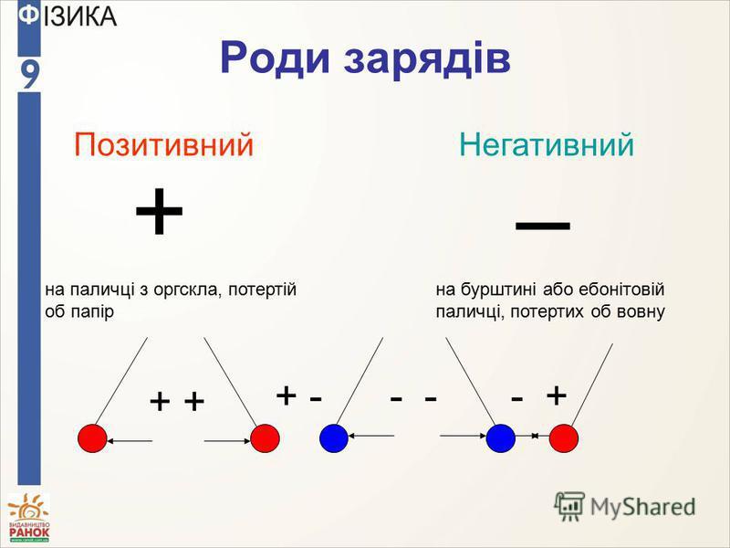 Роди зарядів ПозитивнийНегативний на паличці з оргскла, потертій об папір на бурштині або ебонітовій паличці, потертих об вовну + – ++ +----+