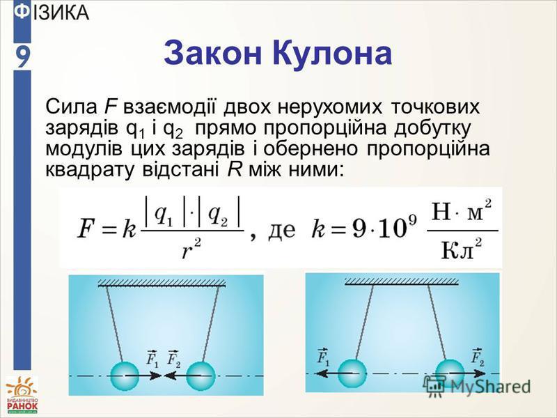 Закон Кулона Сила F взаємодії двох нерухомих точкових зарядів q 1 і q 2 прямо пропорційна добутку модулів цих зарядів і обернено пропорційна квадрату відстані R між ними: