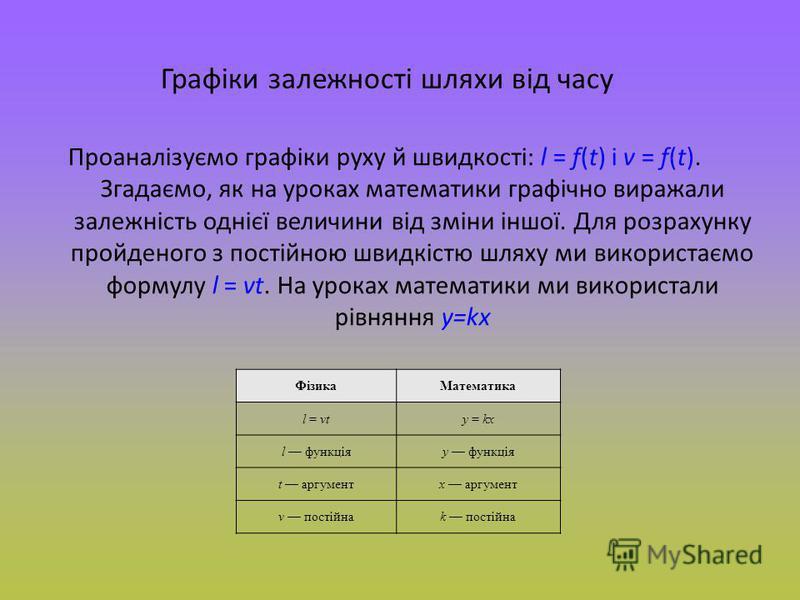 Графіки залежності шляхи від часу Проаналізуємо графіки руху й швидкості: l = f(t) і v = f(t). Згадаємо, як на уроках математики графічно виражали залежність однієї величини від зміни іншої. Для розрахунку пройденого з постійною швидкістю шляху ми ви
