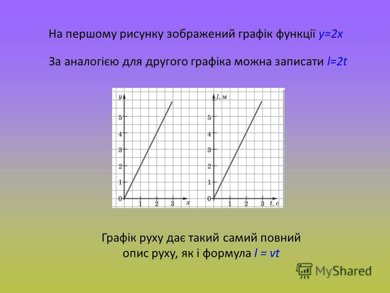 На першому рисунку зображений графік функції y=2x За аналогією для другого графіка можна записати l=2t Графік руху дає такий самий повний опис руху, як і формула l = vt