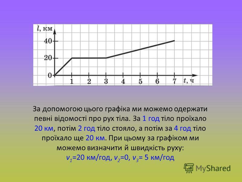 За допомогою цього графіка ми можемо одержати певні відомості про рух тіла. За 1 год тіло проїхало 20 км, потім 2 год тіло стояло, а потім за 4 год тіло проїхало ще 20 км. При цьому за графіком ми можемо визначити й швидкість руху: v 1 =20 км/год, v