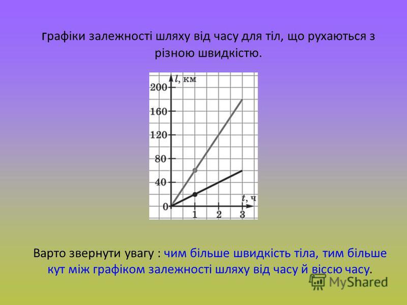 г рафіки залежності шляху від часу для тіл, що рухаються з різною швидкістю. Варто звернути увагу : чим більше швидкість тіла, тим більше кут між графіком залежності шляху від часу й віссю часу.