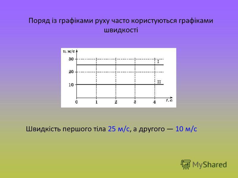 Поряд із графіками руху часто користуються графіками швидкості Швидкість першого тіла 25 м/с, а другого 10 м/с