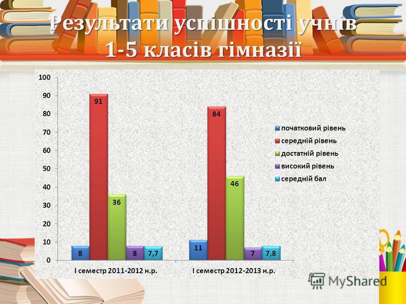 Результати успішності учнів 1-5 класів гімназії