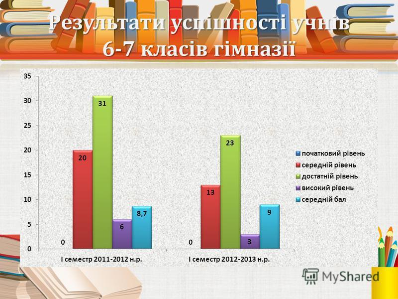 Результати успішності учнів 6-7 класів гімназії