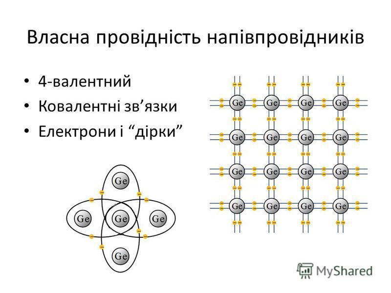 Власна провідність напівпровідників 4-валентний Ковалентні звязки Електрони і дірки