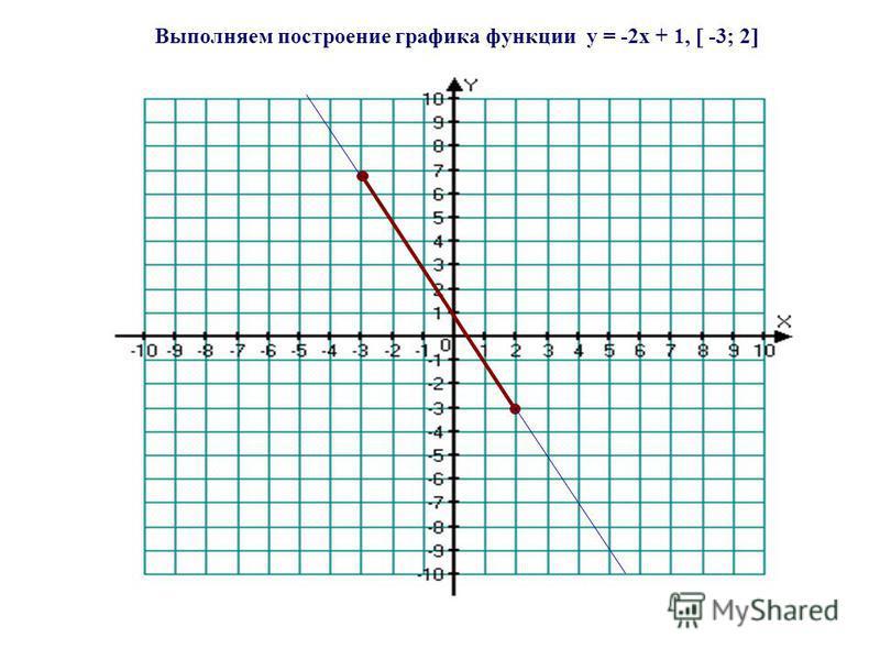 Выполняем построение графика функции y = -2x + 1, -3; 2