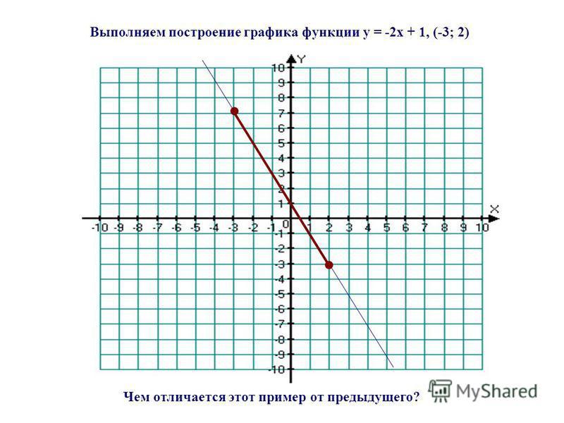 Выполняем построение графика функции y = -2x + 1, (-3; 2) Чем отличается этот пример от предыдущего?