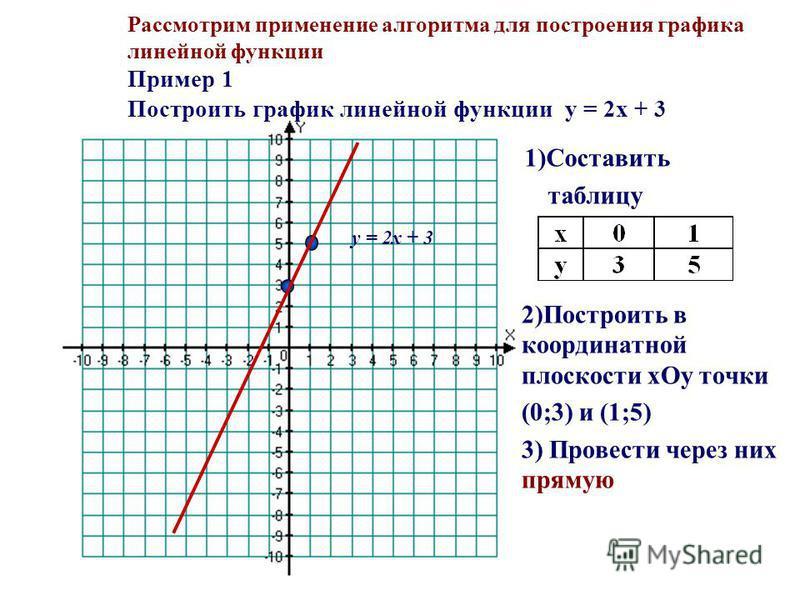 Рассмотрим применение алгоритма для построения графика линейной функции Пример 1 Построить график линейной функции y = 2x + 3 1)Составить таблицу 2)Построить в координатной плоскости xОy точки (0;3) и (1;5) 3) Провести через них прямую y = 2x + 3