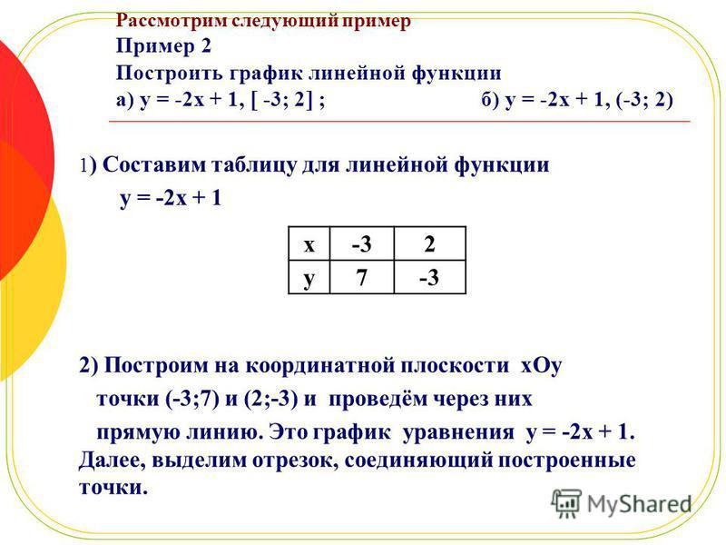 Рассмотрим следующий пример Пример 2 Построить график линейной функции а) y = -2x + 1, -3; 2 ; б) y = -2x + 1, (-3; 2) 1 ) Составим таблицу для линейной функции y = -2x + 1 2) Построим на координатной плоскости xOy точки (-3;7) и (2;-3) и проведём че