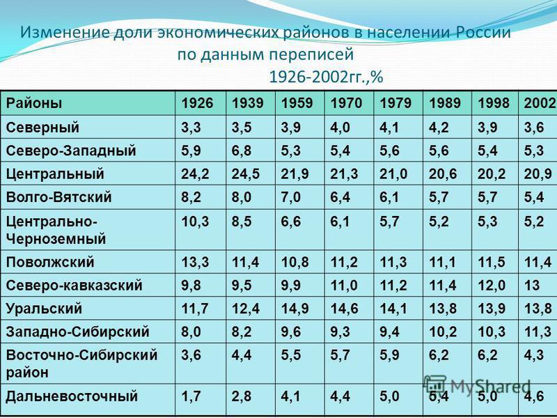Изменение доли экономических районов в населении России по данным переписей 1926-2002 гг.,% Районы 19261939195919701979198919982002 Северный 3,33,53,94,04,14,23,93,6 Северо-Западный 5,96,85,35,45,6 5,45,3 Центральный 24,224,521,921,321,020,620,220,9