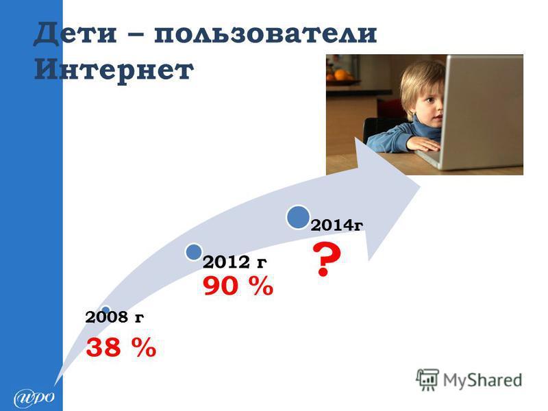 Дети – пользователи Интернет 2008 г 38 % 2012 г 90 % 2014 г ?
