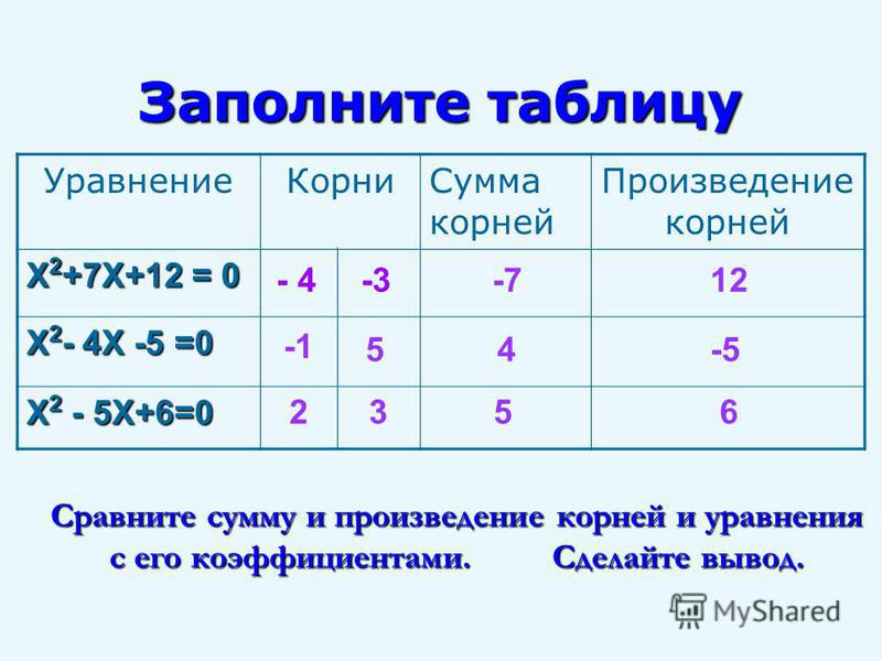 Заполните таблицу Сравните сумму и произведение корней и уравнения с его коэффициентами. Сделайте вывод. Уравнение КорниСумма корней Произведение корней Х 2 +7Х+12 = 0 Х 2 - 4Х -5 =0 Х 2 - 5Х+6=0 - 4-3-712 54-5 2356