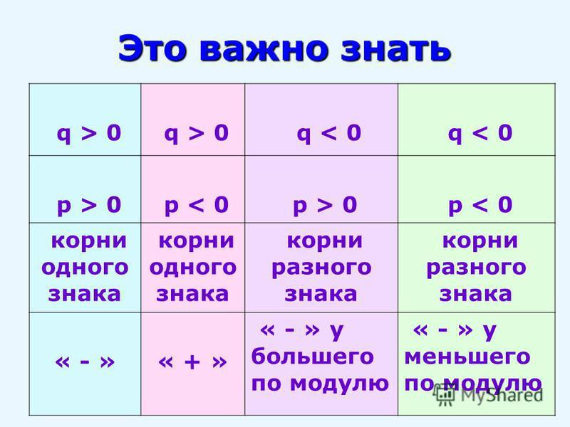 Это важно знать q > 0 q < 0 p > 0 p < 0 p > 0 p < 0 корни одного знака корни разного знака « - » « + » « - » у большего по модулю « - » у меньшего по модулю