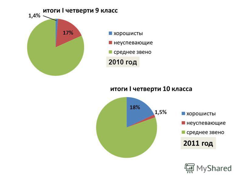 2010 год 2011 год 1,4% 17% 18% 1,5%