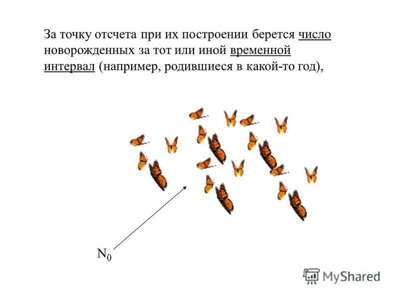 Смертность тесно связана со стратегией размножения, характерной для особей данной популяции и может быть графически представлена в виде кривых выживания.