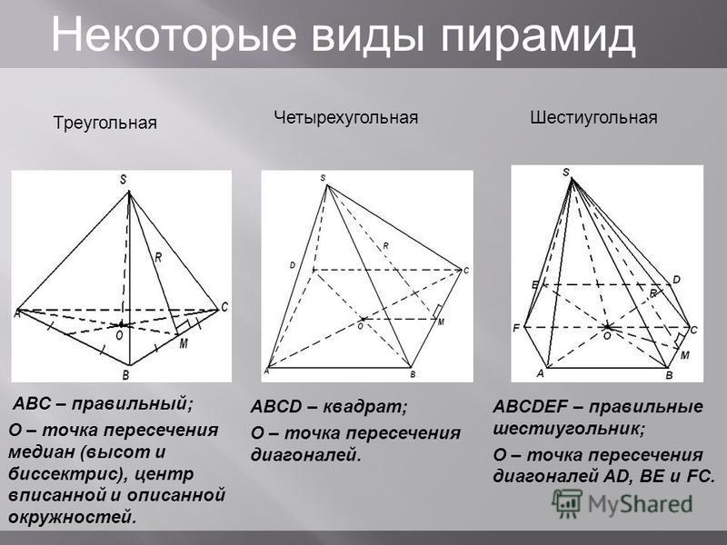 ABC – правильный; О – точка пересечения медиан (высот и биссектрис), центр вписанной и описанной окружностей. ABCD – квадрат; О – точка пересечения диагоналей. ABCDEF – правильные шестиугольник; О – точка пересечения диагоналей AD, BE и FC. Треугольн