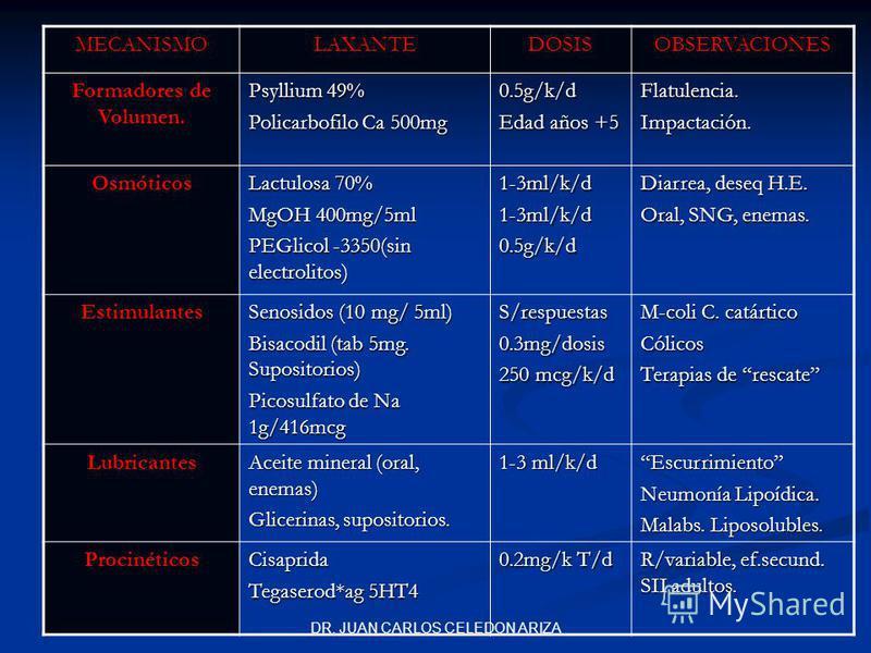 DR. JUAN CARLOS CELEDON ARIZA MECANISMOLAXANTEDOSISOBSERVACIONES Formadores de Volumen. Psyllium 49% Policarbofilo Ca 500mg 0.5g/k/d Edad años +5 Flatulencia.Impactación. Osmóticos Lactulosa 70% MgOH 400mg/5ml PEGlicol -3350(sin electrolitos) 1-3ml/k