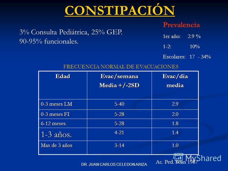 DR. JUAN CARLOS CELEDON ARIZACONSTIPACIÓN 3% Consulta Pediátrica, 25% GEP. 90-95% funcionales. Prevalencia 1er año: 2.9 % 1-2: 10% Escolares: 17 - 34% EdadEvac/semana Media +/-2SD Evac/dìamedia 0-3 meses LM 5-402.9 0-3 meses FI 5-282.0 6-12 meses. 5-