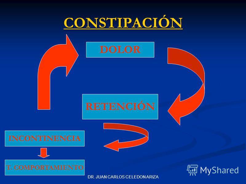DR. JUAN CARLOS CELEDON ARIZA CONSTIPACIÓN DOLOR RETENCIÓN INCONTINENCIA T. COMPORTAMIENTO