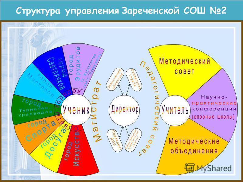 Структура управления Зареченской СОШ 2