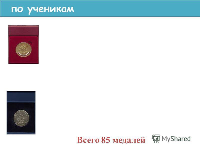 по ученикам Всего 85 медалей