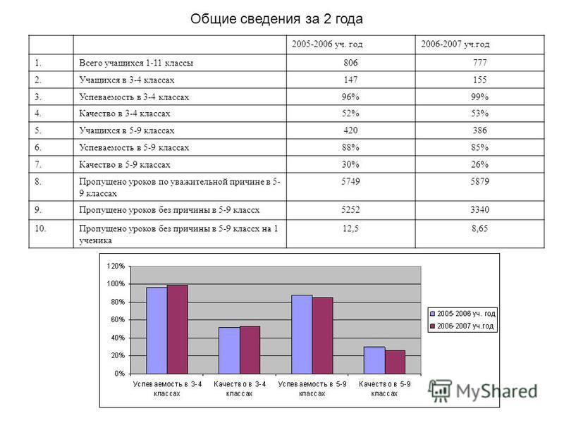 2005-2006 уч. год 2006-2007 уч.год 1. Всего учащихся 1-11 классы 806777 2. Учащихся в 3-4 классах 147155 3. Успеваемость в 3-4 классах 96%99% 4. Качество в 3-4 классах 52%53% 5. Учащихся в 5-9 классах 420386 6. Успеваемость в 5-9 классах 88%85% 7. Ка