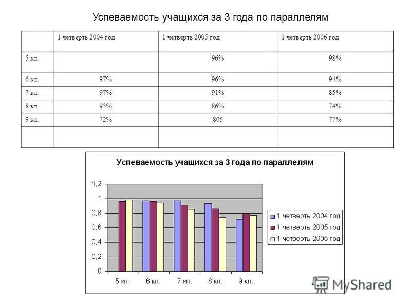 1 четверть 2004 год 1 четверть 2005 год 1 четверть 2006 год 5 кл.96%98% 6 кл.97%96%94% 7 кл.97%91%85% 8 кл.93%86%74% 9 кл.72%80577% Успеваемость учащихся за 3 года по параллелям
