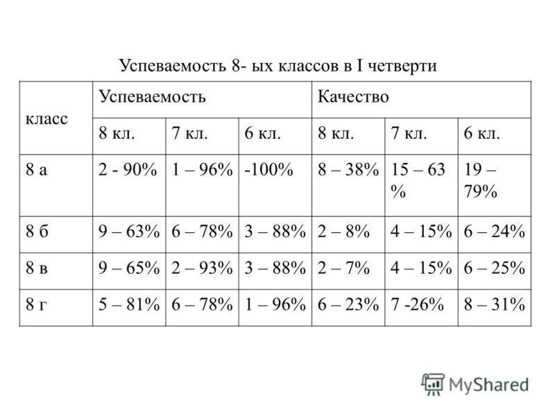 Успеваемость 8- ых классов в I четверти класс Успеваемость Качество 8 кл.7 кл.6 кл.8 кл.7 кл.6 кл. 8 а 2 - 90%1 – 96%-100%8 – 38%15 – 63 % 19 – 79% 8 б 9 – 63%6 – 78%3 – 88%2 – 8%4 – 15%6 – 24% 8 в 9 – 65%2 – 93%3 – 88%2 – 7%4 – 15%6 – 25% 8 г 5 – 81