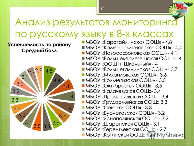Анализ результатов мониторинга по русскому языку в 8-х классах 12