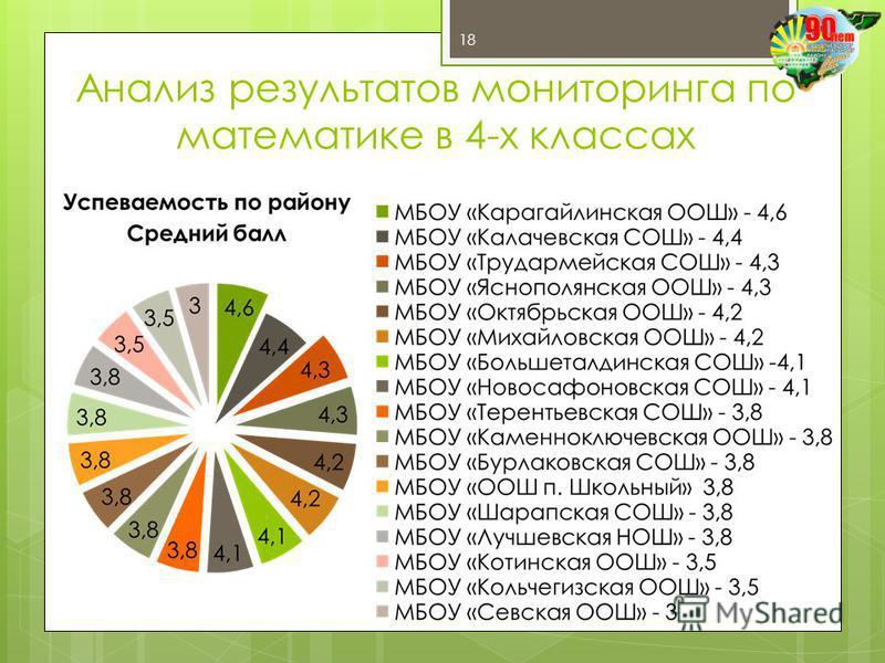 Анализ результатов мониторинга по математике в 4-х классах 18