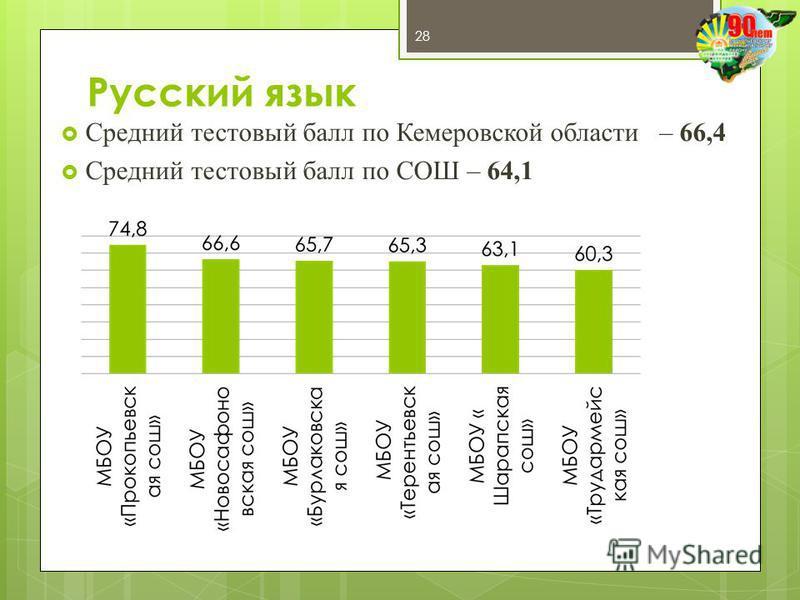 Русский язык Средний тестовый балл по Кемеровской области – 66,4 Средний тестовый балл по СОШ – 64,1 28