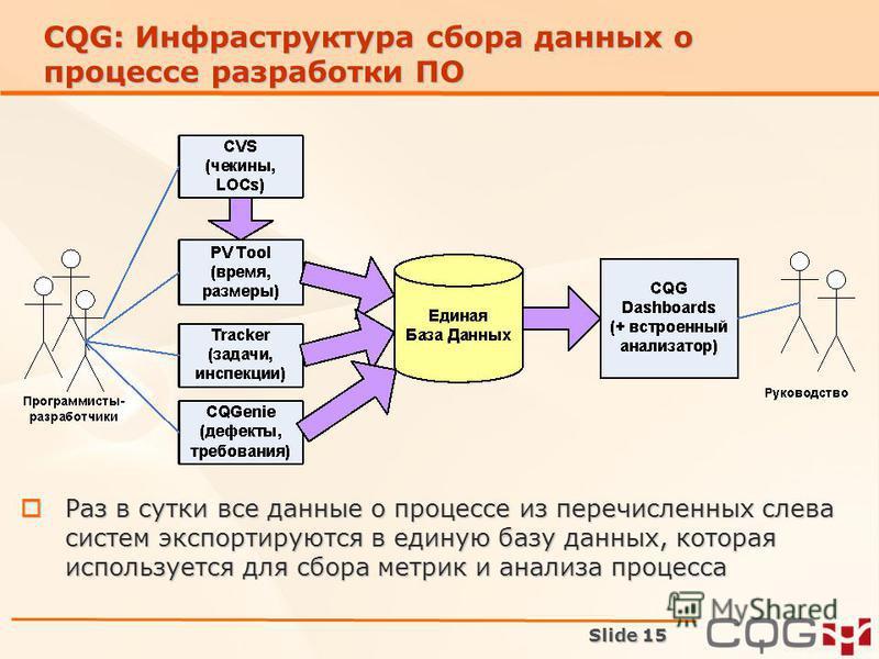 Slide 15 CQG: Инфраструктура сбора данных о процессе разработки ПО Раз в сутки все данные о процессе из перечисленных слева систем экспортируются в единую базу данных, которая используется для сбора метрик и анализа процесса Раз в сутки все данные о