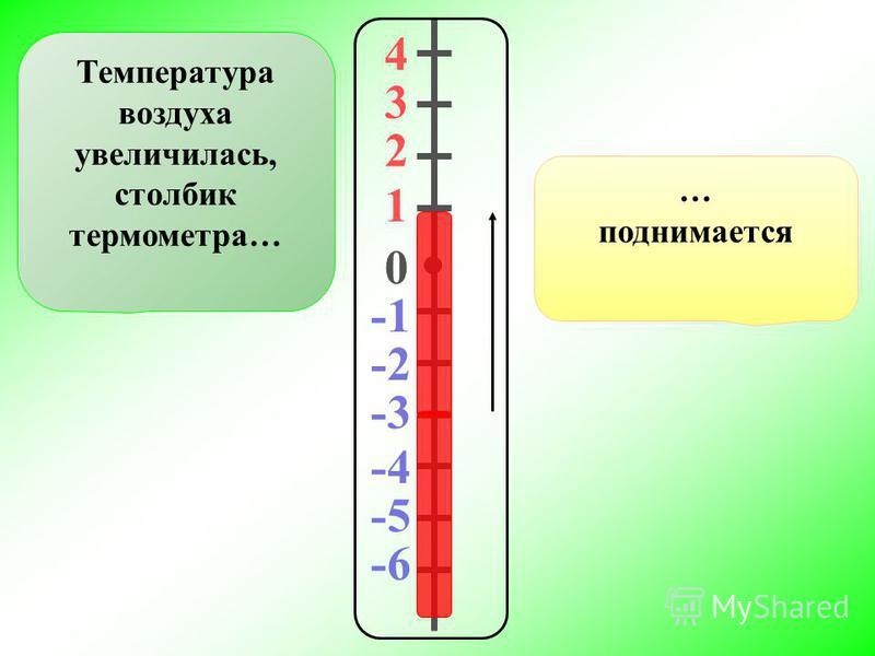 4 3 2 1 0 -2 -3 -4 -5 -6 Температура воздуха увеличилась, столбик термометра… … поднимается