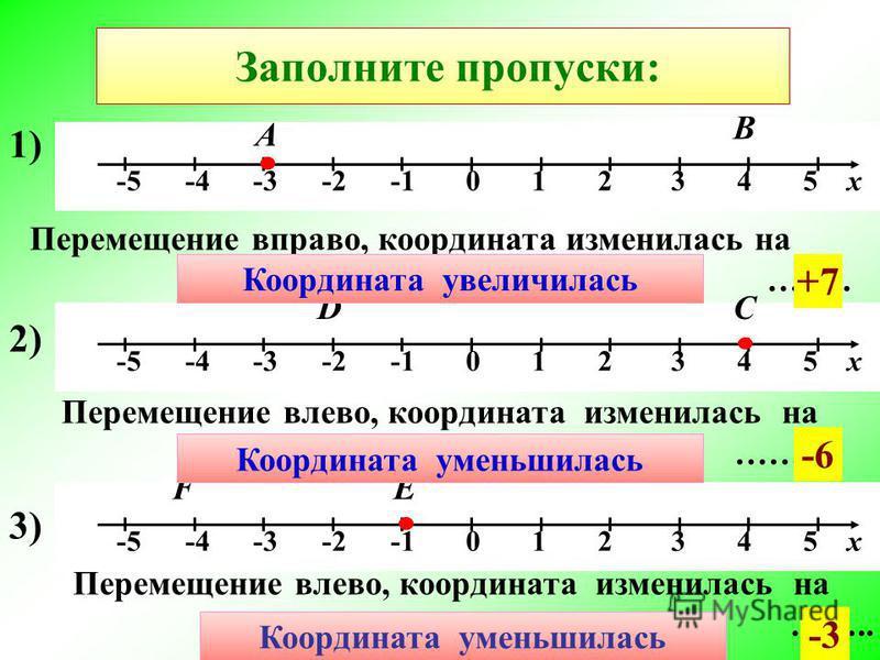 Заполните пропуски: -5 -4 -3 -2 -1 0 1 2 3 4 5 х 1) А Перемещение вправо, координата изменилась на …….. В +7 2) СD Перемещение влево, координата изменилась на …….. -6 3)3) ЕF Перемещение влево, координата изменилась на …….. -3 -3 < 4 4 > -2 4 < 1 Коо